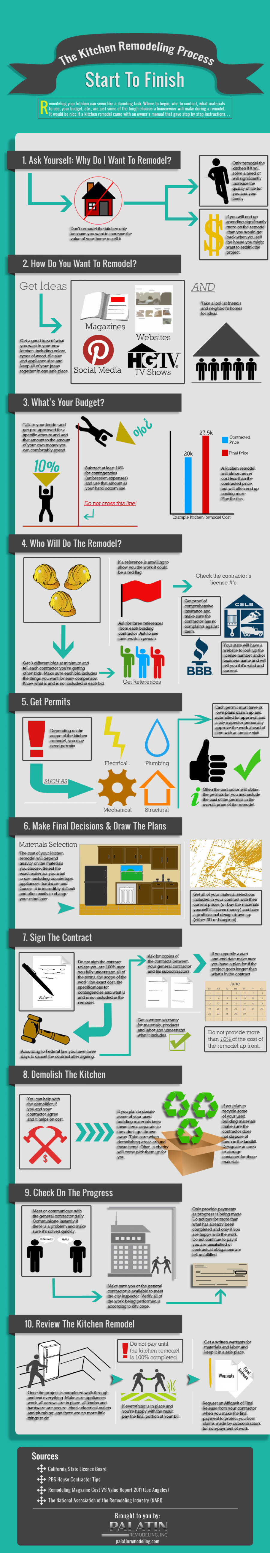 The Kitchen Remodeling Process: Start to Finish