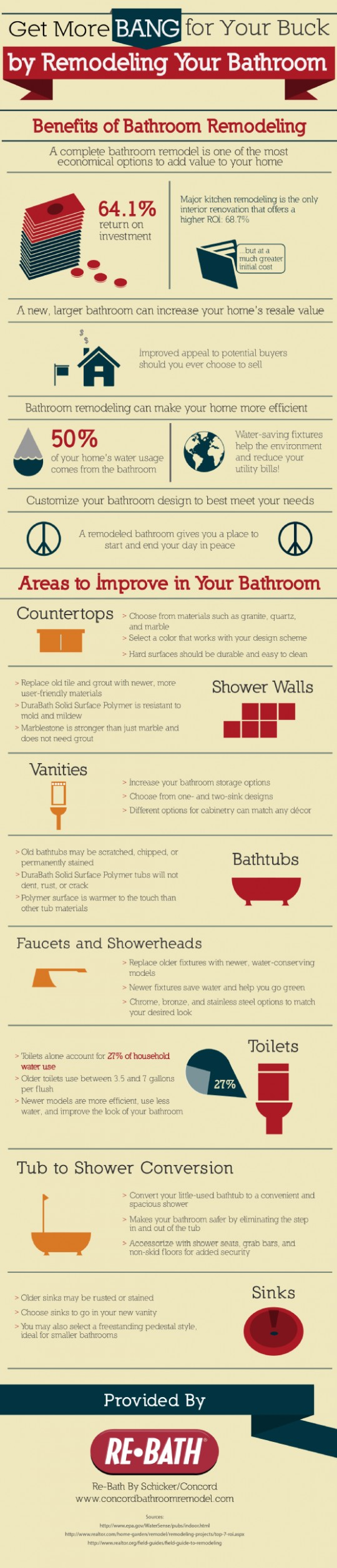 Get More Bang for Your Buck by Remodeling Your Bathroom