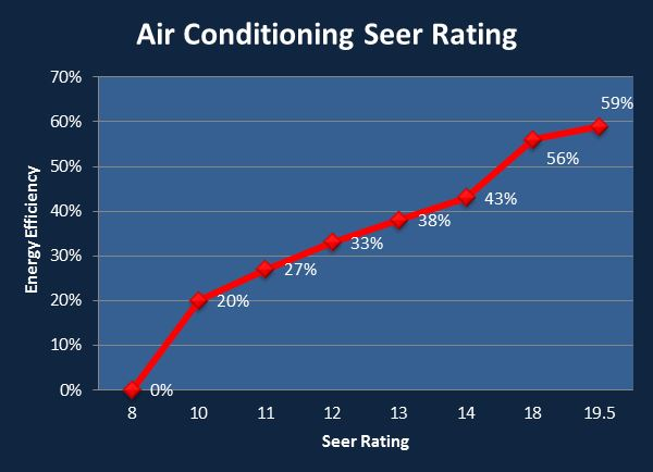 Air Conditioning SEER Rating