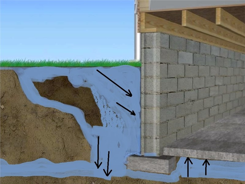 Why your basement leaks?