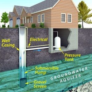 intermediate aquifer example