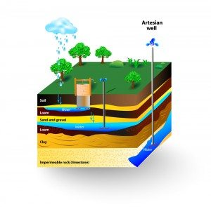 example of aquifers