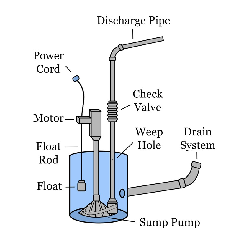 sump pump diagram