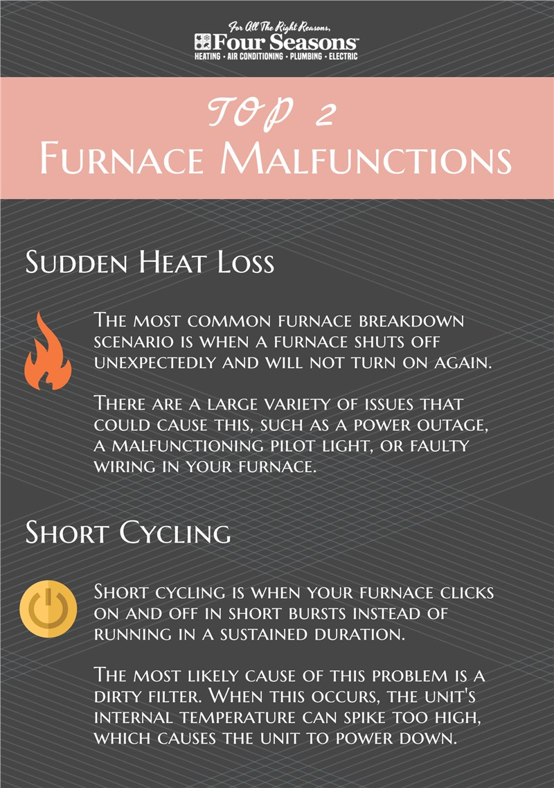 Top 2 Furnace Malfunctions - Four Seasons Heating and Air