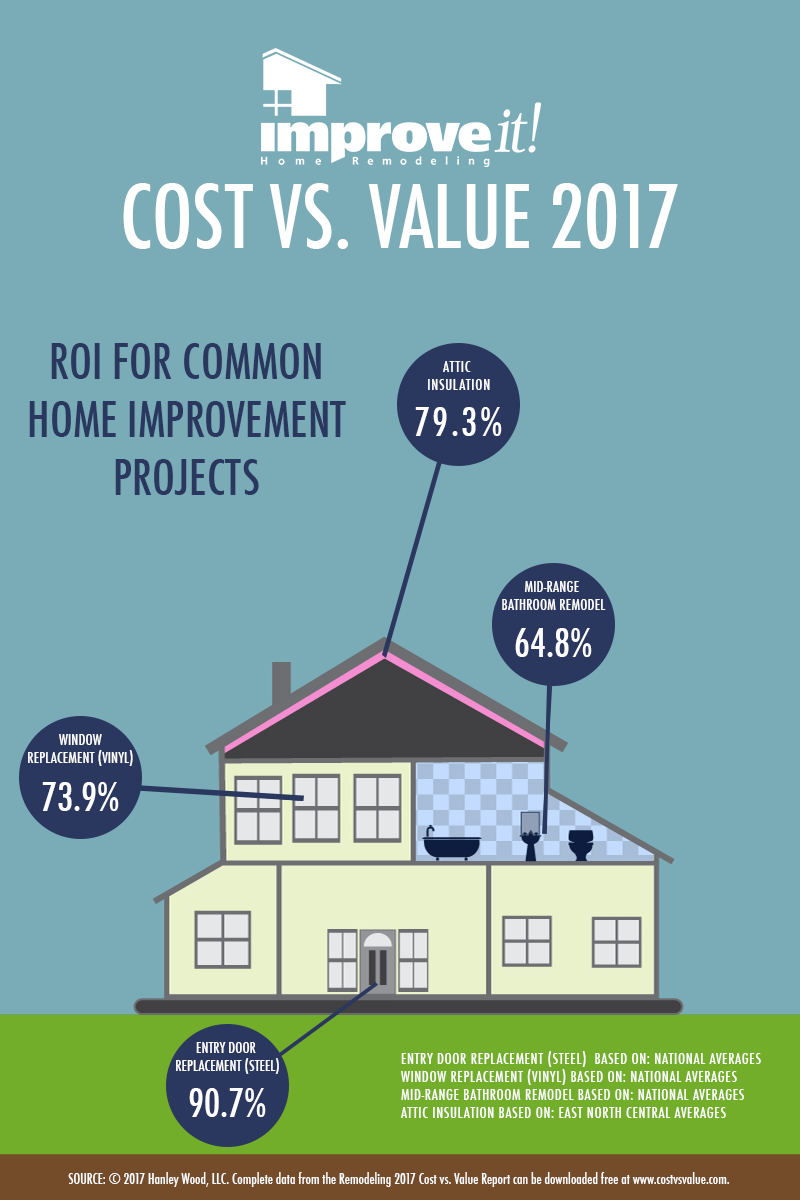 ROI for 4 popular home improvement projects