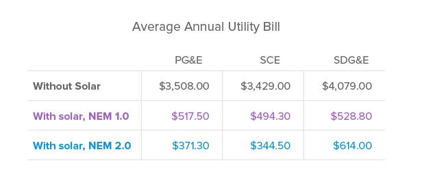 NEM utility rates