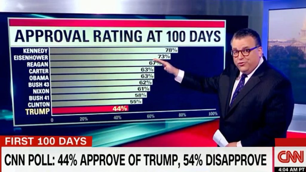 President Trump's dismal approval rating