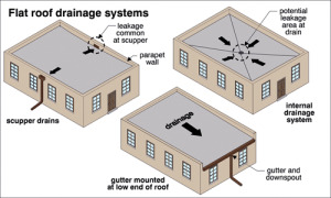 Mr. Roofing Flat Roof Drainage