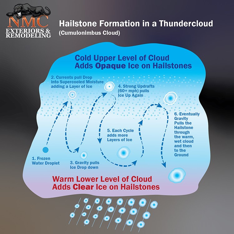 Hail Formation during Thunderstorms