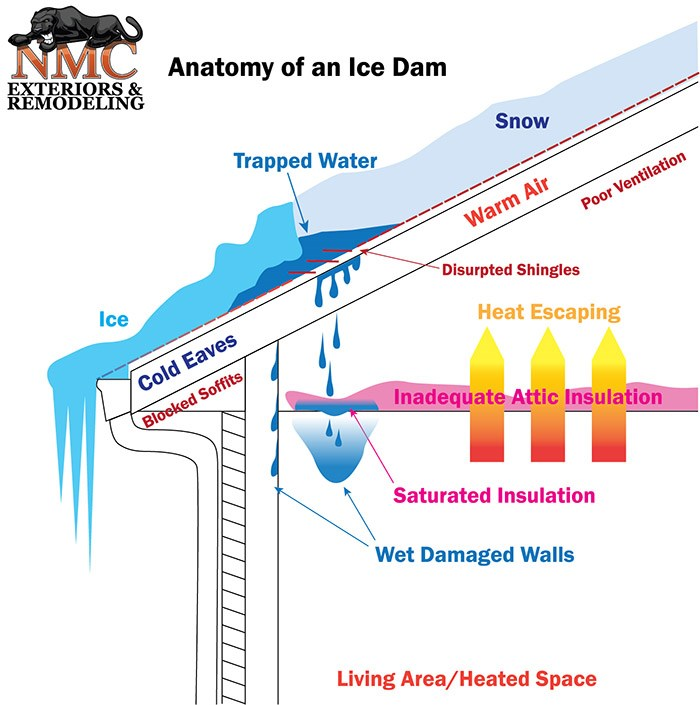 Ice Dam Diagram; Indication of Poor Insulation Ventilation Roofing System