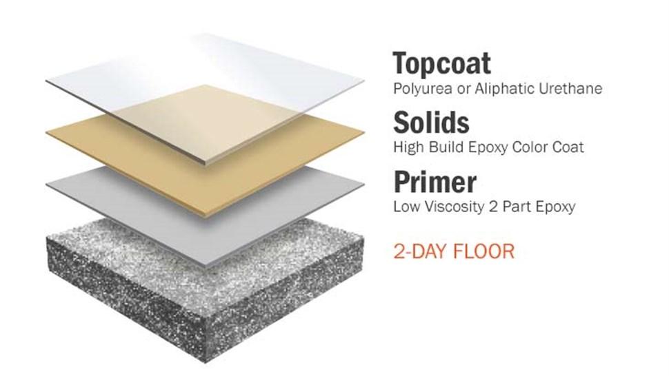 Concrete Floor Coatings - Solid Color Epoxy System Photo 1