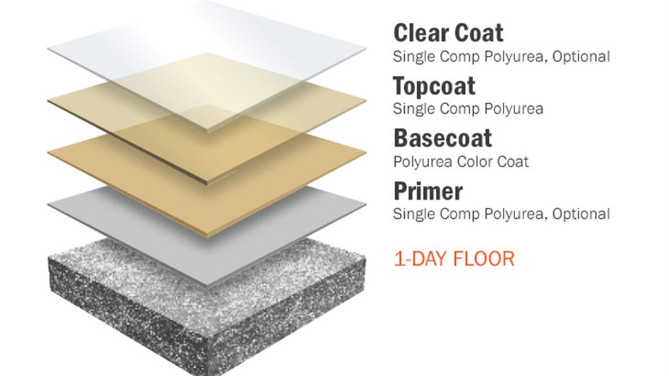 Concrete Floor Coatings - Solid Color Polyurea System Photo 1
