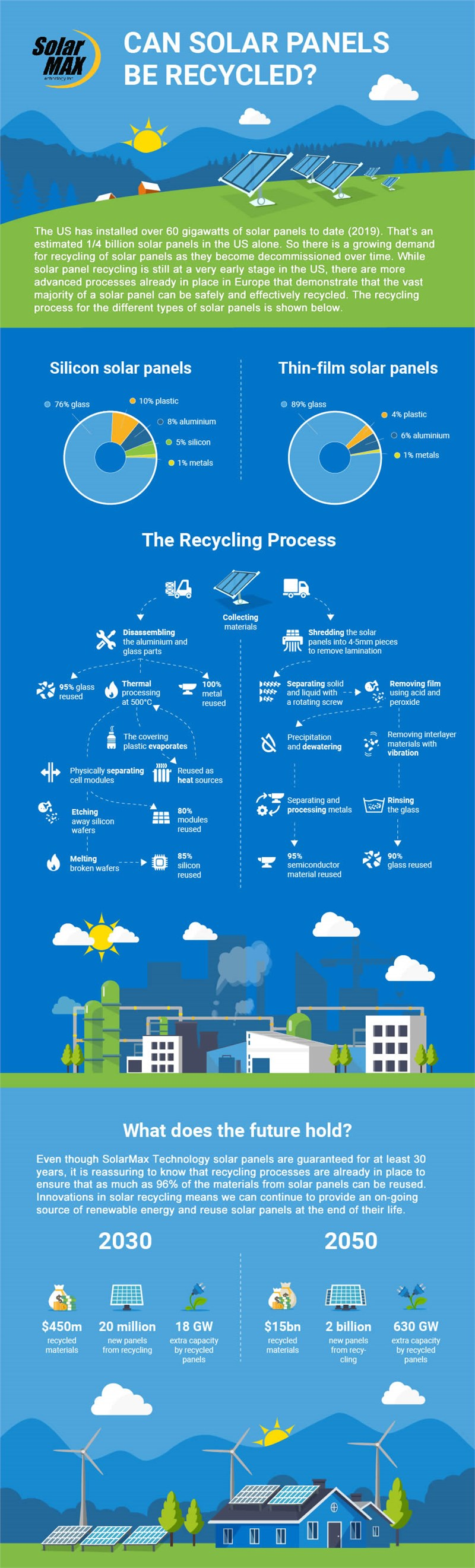 How Solar Panels are Recycled [Infographic]