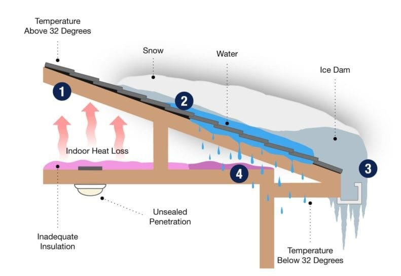 Addressing Roof Leaks From Ice Dams